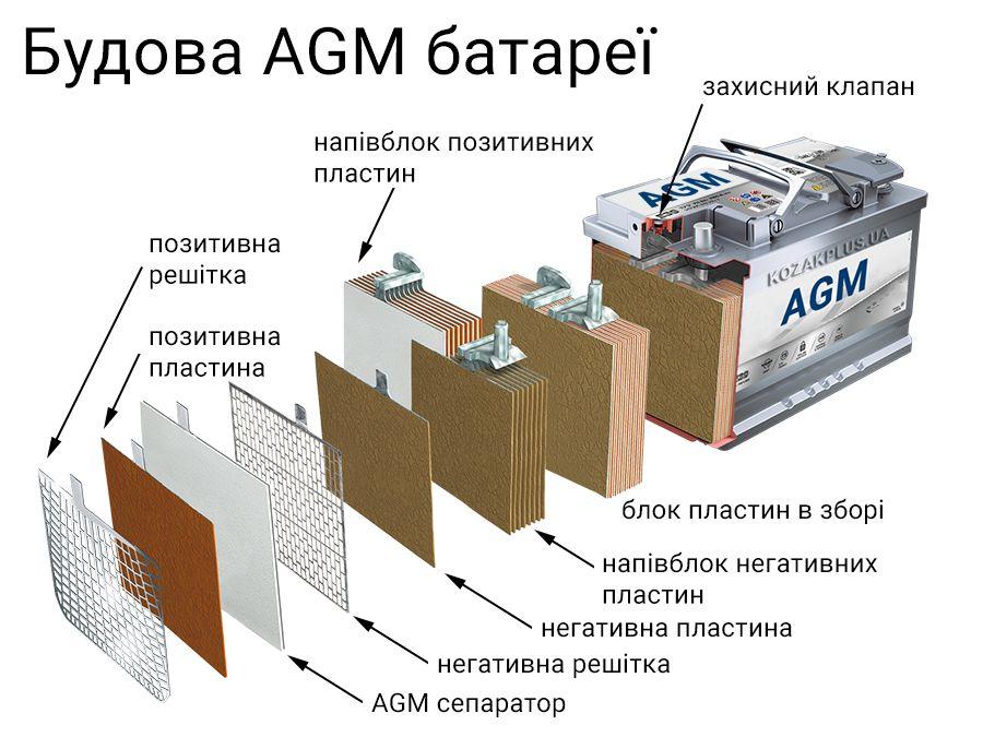 особенности AGM аккумуляторов использование плюсы и минусы