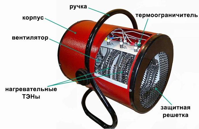 Тепловая пушка купить в Украине, особенности покупки тепловой электрической пушки