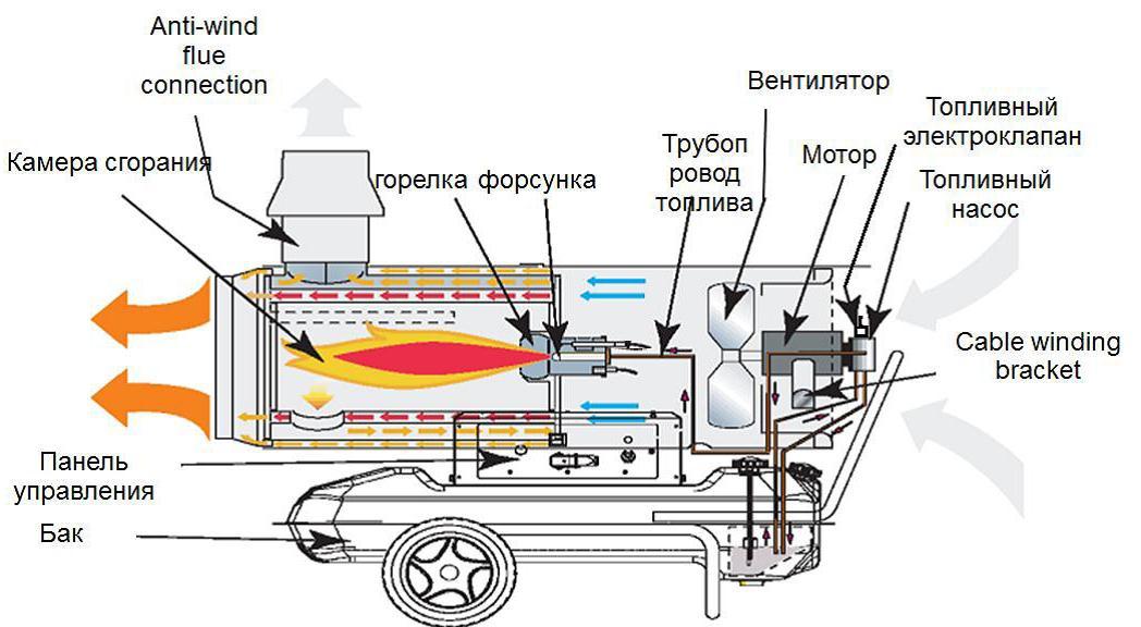 газовая пушка, купить газовую пушку, применение газовых пушек и принцип работы. Газовые пушки в Украине